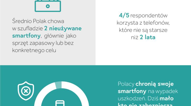 Polacy i ich smartfony