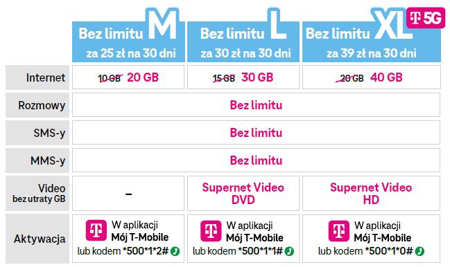 T-Mobile na kartę